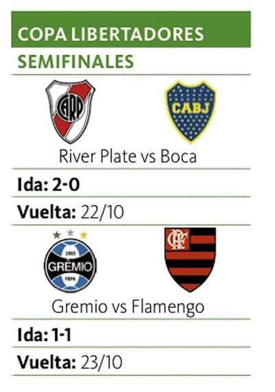 Flamengo de Piris da Motta iguala en su visita a Gremio