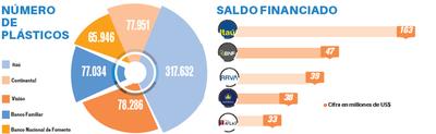Itaú lidera negocio de tarjetas con 51% de la cuota