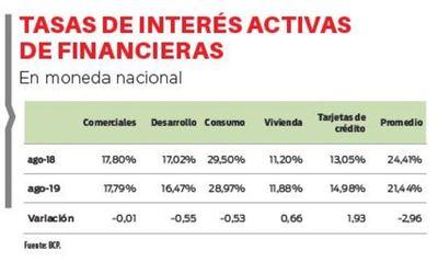 Disminuyen tasas activas de financieras