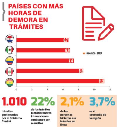 Paraguay, entre peores países en gestión pública de la región
