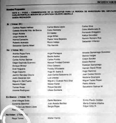 Cuestionan a la diputada Roya Torres por desentenderse de Carlos Portillo