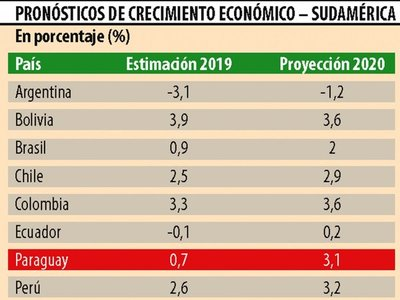 BM baja a 0,7% proyección de crecimiento para el 2019