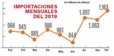 Importaciones caen 5,3% a setiembre