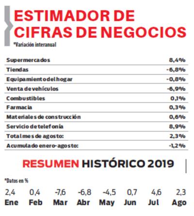 En agosto se mantuvo el ritmo positivo en las ventas – Diario 5dias