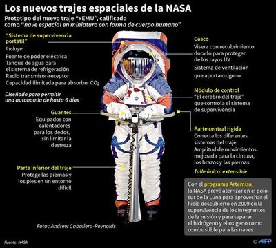 Trajes espaciales de nueva generación de la NASA