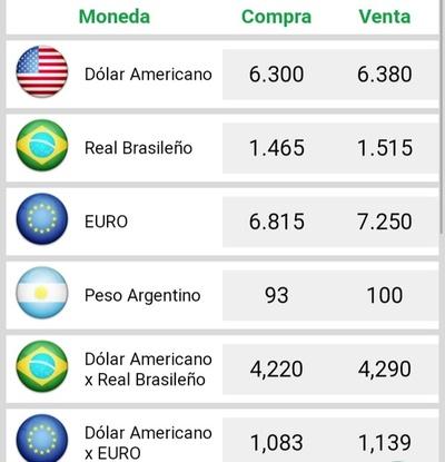 El dólar gana fuerza y roza la barrera de los G. 6.400