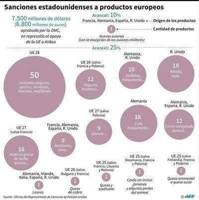 Vino, aviones, aceite: los sectores afectados en Europa por las sanciones de  EEUU