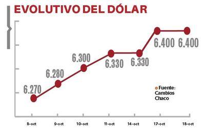 Importadores preocupados por rápida subida del dólar