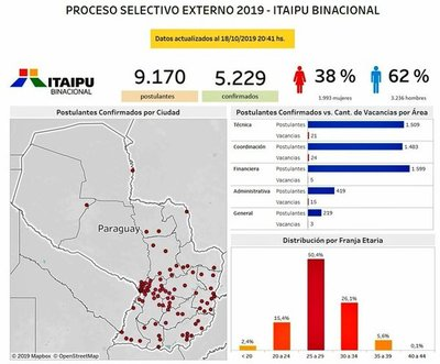 Registran nueve mil inscriptos para llenar setenta vacancias en ITAIPU
