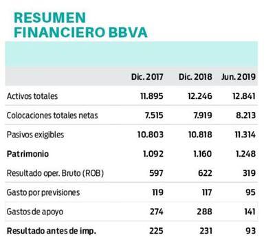 BBVA: tendencia estable  de banco baja a sensible