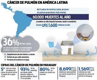 Paraguay es el 5° país de AL con más víctimas de  cáncer de pulmón