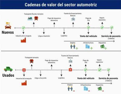 Sector automotor,  oportunidad para los países emergentes