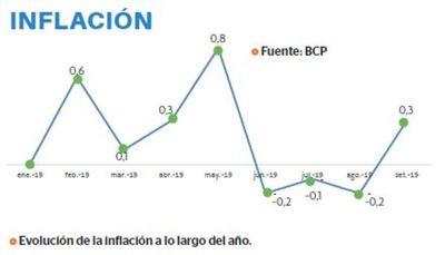 BCP reduce proyección de inflación para el 2019