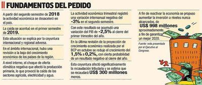 Gobierno plantea cerrar el año con déficit fiscal de US$ 1.000 millones