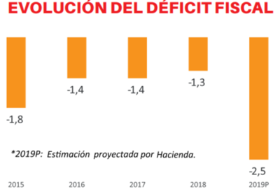 Fisco presentó proyecto para elevar tope fiscal