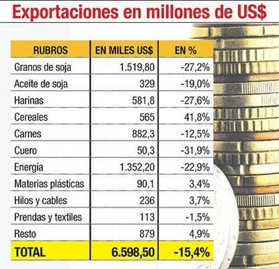 Ingresos por exportaciones bajan en US$ 1.200 millones