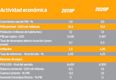 Itaú no prevé más recortes en la tasa de política monetaria