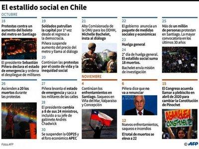 En Chile logran acuerdo histórico para redactar nueva Constitución