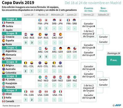 Argentina arranca fuerte; Colombia afuera