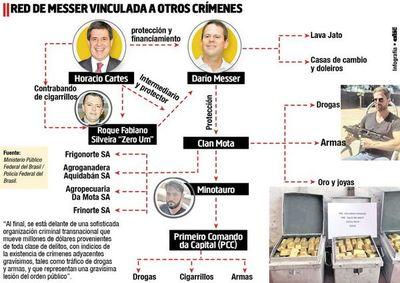 Red de Messer vinculada a drogas, cigarrillos y armas