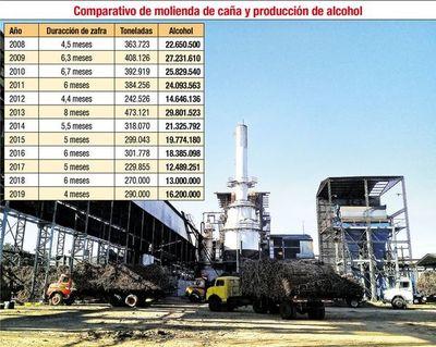 Petropar cerró la fábrica de Troche porque se acabó la materia prima