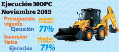MOPC alcanza 71% de ejecución en noviembre