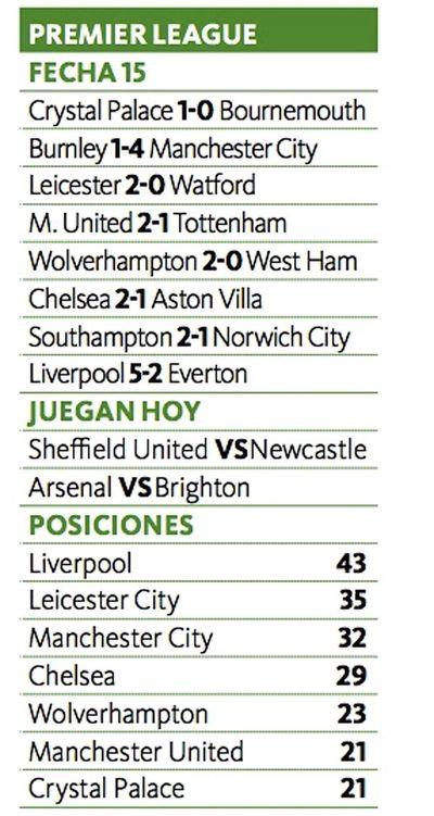 El Liverpool golea y amplía su ventaja en la tabla