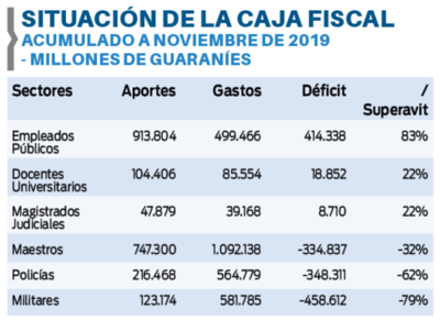 La Caja Fiscal con más de G. 700 mil millones de déficit