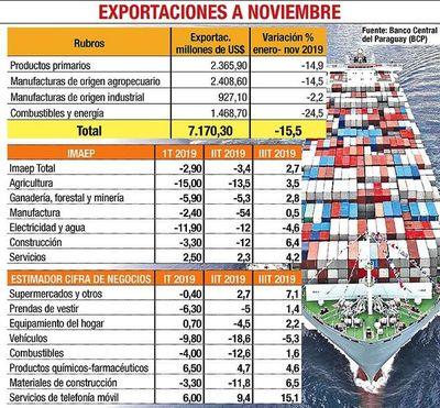Bajón en exportación afectó ingresos por US$ 1.316 millones a noviembre
