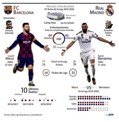 Barça-Real, por el salto al liderato