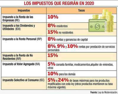 El Ejecutivo reglamenta cambios que rigen desde 1 de enero en ley tributaria