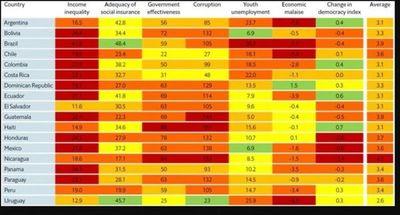 The Economist: Paraguay, entre los 7 países con mayores riesgos de turbulencias en América Latina