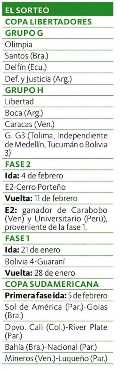 La suerte de los equipos paraguayos en el sorteo de la Conmebol