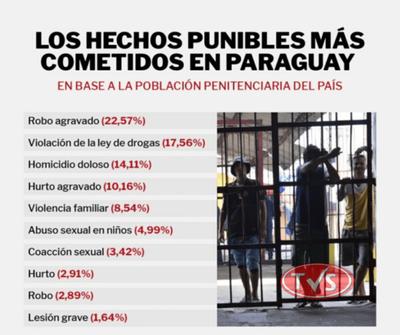En Paraguay, robo agravado es el hecho punible más cometido