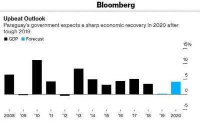 Medio especializado destaca la perspectiva de recuperación económica del Paraguay en el 2.020
