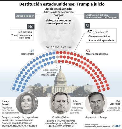 """Avanza hacia el Senado """"impeachment"""" a Trump"""