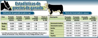 ESTADÍSTICAS DE PRECIOS DE GANADO