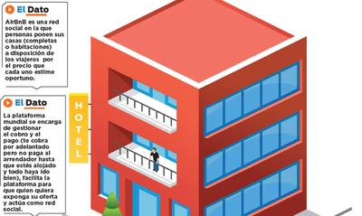 Rubro hotelero debe redefinir su estrategia