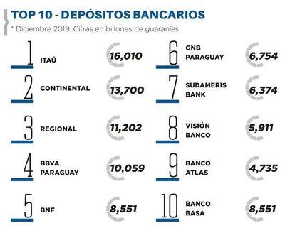 Depósitos bancarios crecieron en un 11,7%