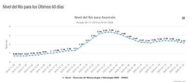 Nivel del río Paraguay bajó casi 30 cm en solo una semana