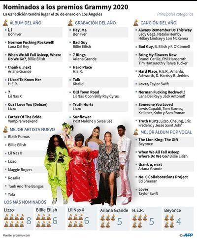 Escándalo y homenajes rodean a los Grammy