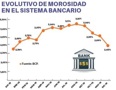 Bancos arrancan con US$ 366 millones en mora