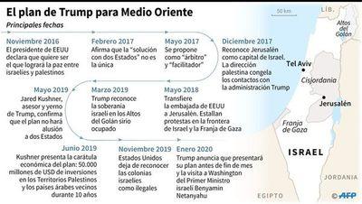 Trump presenta su plan de paz para Israel y Palestina