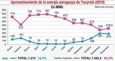 El 2019 fue otro año de escaso aprovechamiento de Yacyretá