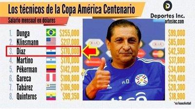 Ramón Díaz entre los técnicos que más ganan de la Copa América