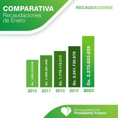Comparan ingresos de los meses de enero desde el 2016 en Franco