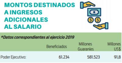 Más de 70 mil funcionarios reciben beneficios adicionales