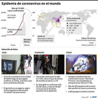 Contagio de Covid-19 está bajando, pero la OMS mantiene la cautela