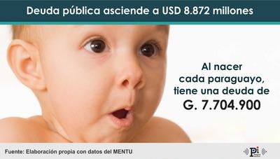 Al nacer, cada paraguayo tiene una deuda de 7,7 millones