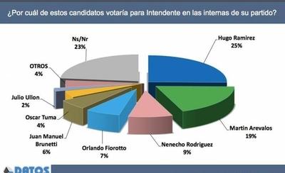 HOY / Fabián Martí, director de Datos, nos hablas sobre las encuestas de candidatos a intendentes